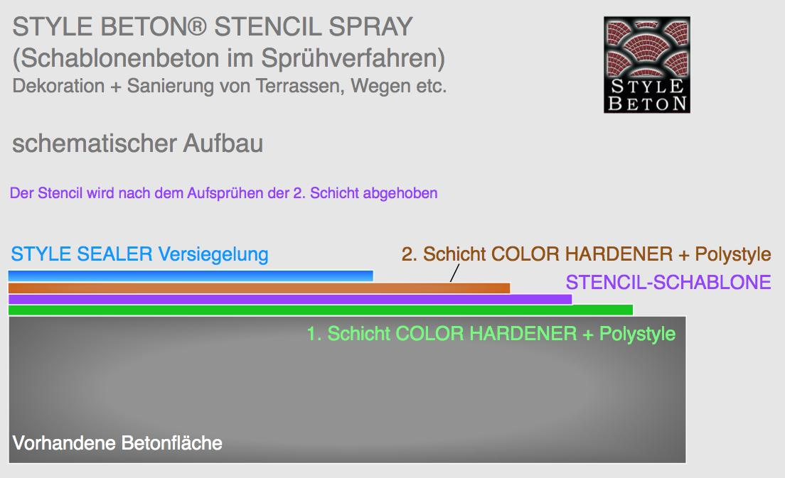 Stencil Spray Schema