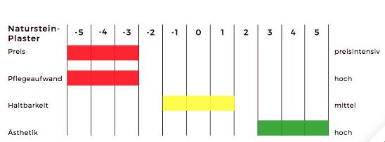 Grafik Vor+ Nachteile